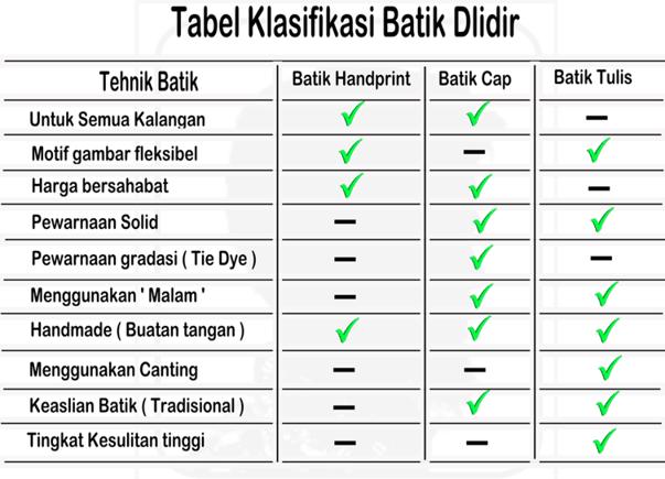Tehnik pembuatan kain batik tabel