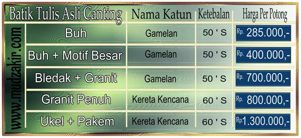 Batik tulis Madura Pamekasan di Batikdlidir